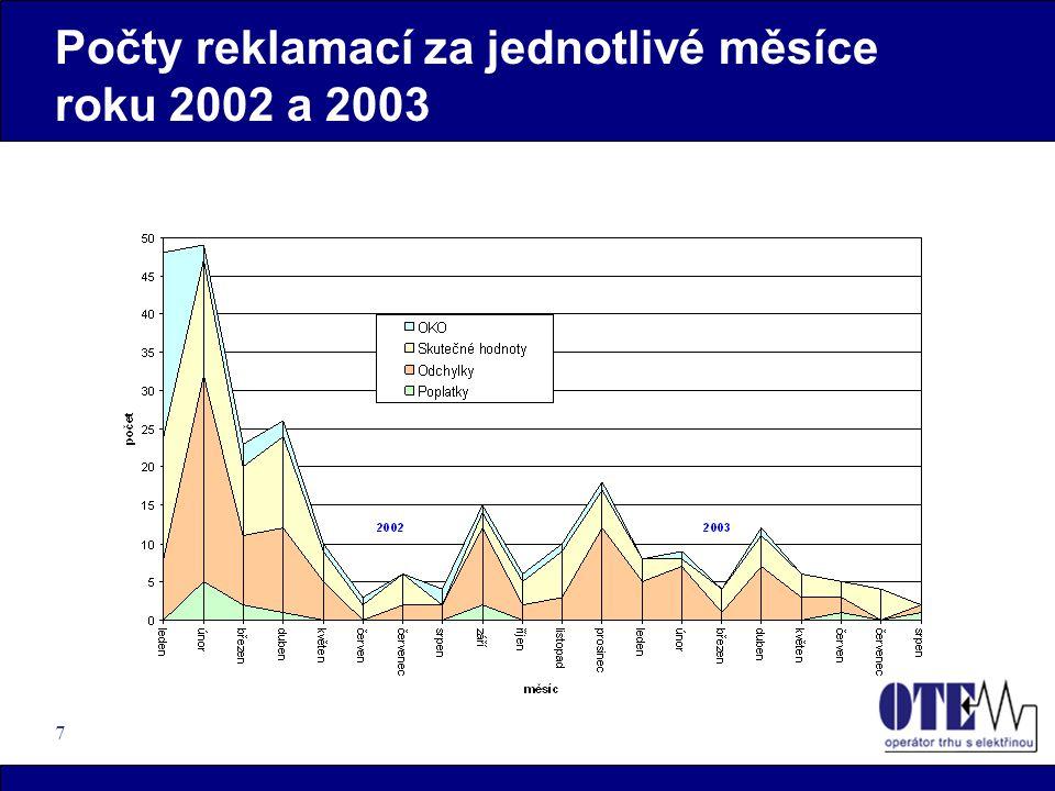 7 Počty reklamací za jednotlivé měsíce roku 2002 a 2003