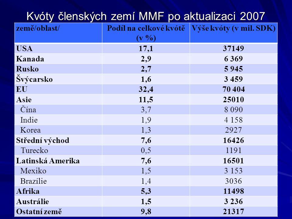 Kvóty členských zemí MMF po aktualizaci 2007 země/oblast/Podíl na celkové kvótě (v %) Výše kvóty (v mil. SDK) USA17,137149 Kanada2,96 369 Rusko2,75 94