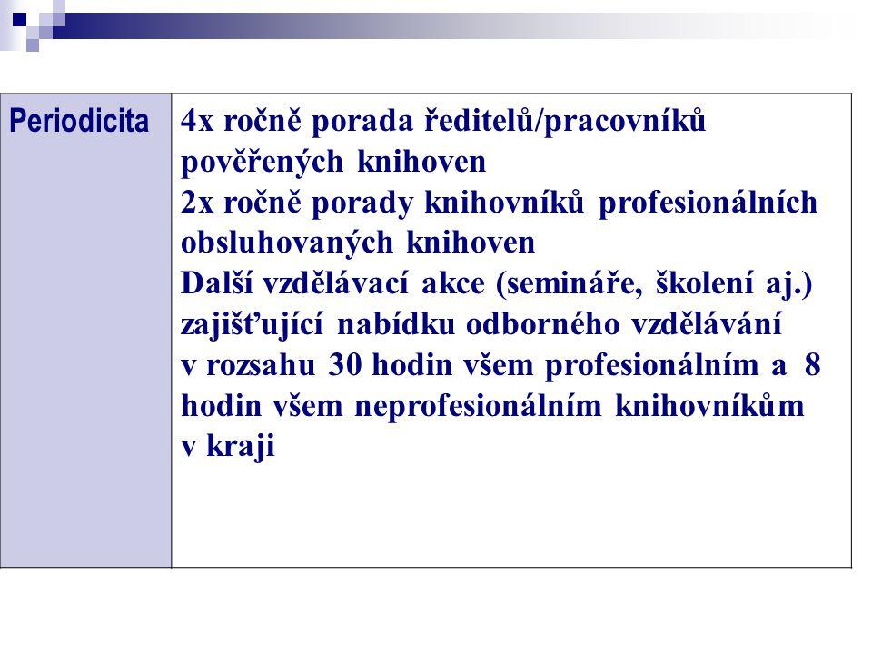 Počet profesionálních a neprofesionálních pracovníků v kraji - nepřepočtený stav Jiná měřítka