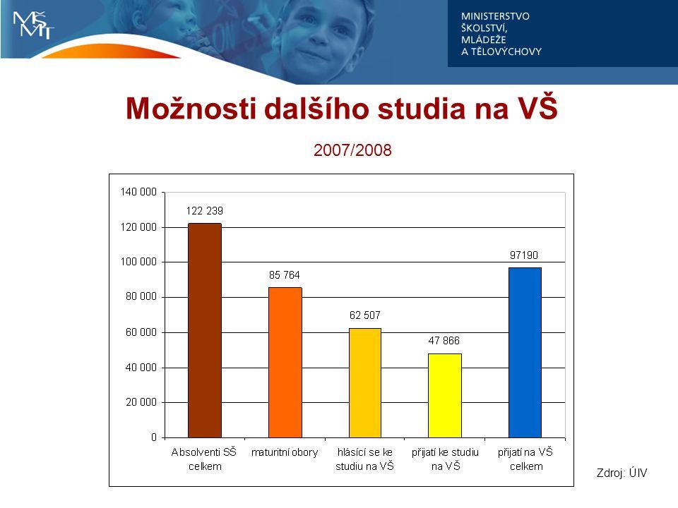 Možnosti dalšího studia na VŠ 2007/2008 Zdroj: ÚIV