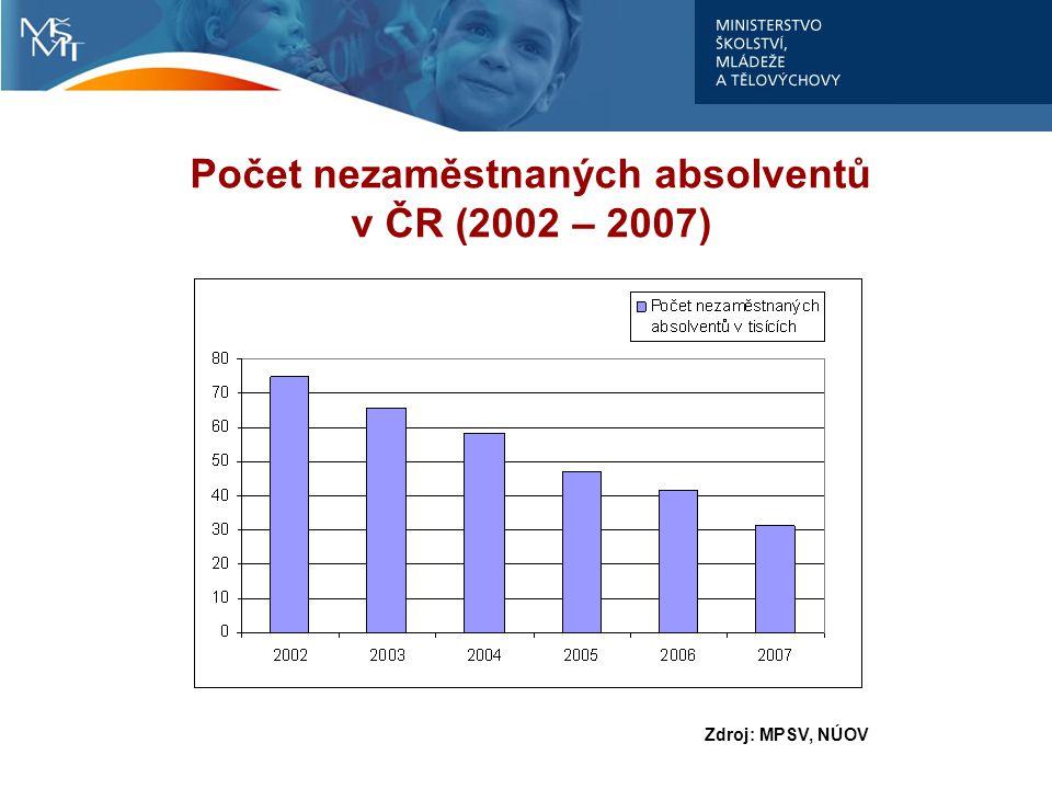Počet nezaměstnaných absolventů v ČR (2002 – 2007) Zdroj: MPSV, NÚOV