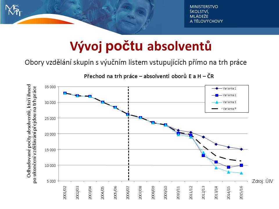 Vývoj počtu absolventů Přechod na trh práce – absolventi oborů E a H – ČR 5 000 10 000 15 000 20 000 25 000 30 000 35 000 2001/022002/032003/042004/052005/062006/072007/082008/092009/102010/112011/122012/132013/14 2014/152015/16 Odhadované počty absolventů, kteří ihned po ukončení vzdělávání přejdou na trh práce Varianta 1 Varianta 2 Varianta 3 Varianta P Obory vzdělání skupin s výučním listem vstupujících přímo na trh práce Zdroj: ÚIV