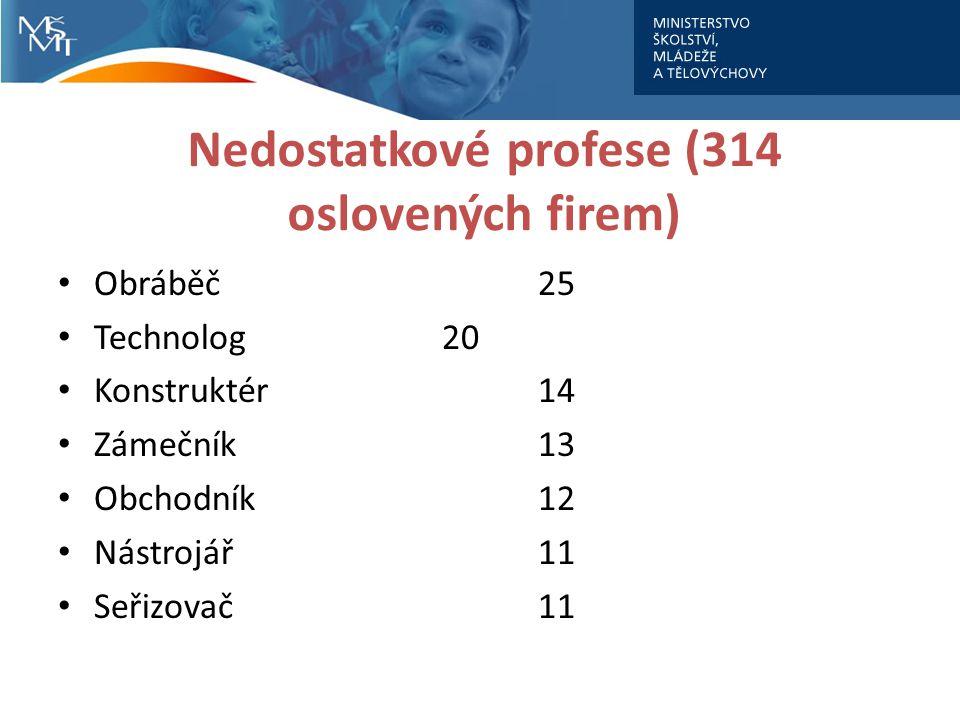 Nedostatkové profese (314 oslovených firem) Obráběč25 Technolog20 Konstruktér14 Zámečník13 Obchodník12 Nástrojář11 Seřizovač11