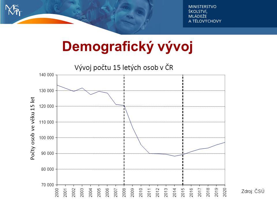 Demografický vývoj Vývoj počtu 15 letých osob v ČR 70 000 80 000 90 000 100 000 110 000 120 000 130 000 140 000 20002001200220032004200520062007200820092010201120122013201420152016 2017201820192020 Počty osob ve věku 15 let Zdroj: ČSÚ