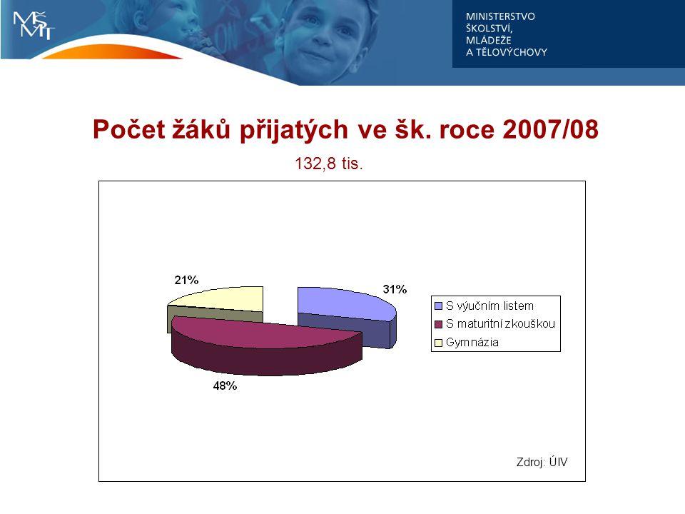 Počet žáků přijatých ve šk. roce 2007/08 132,8 tis. Zdroj: ÚIV