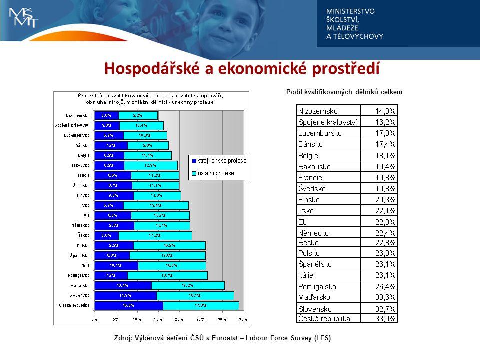 Hospodářské a ekonomické prostředí Zdroj: Výběrová šetření ČSÚ a Eurostat – Labour Force Survey (LFS) Podíl kvalifikovaných dělníků celkem