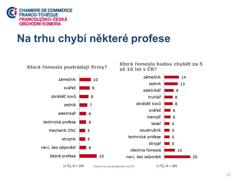 Na trhu chybí některé profese 10 Poznámka: pouze odpovědi nad 5 % (v %), N = 200