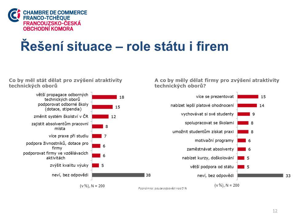 Řešení situace – role státu i firem 12 (v %), N = 200 Poznámka: pouze odpovědi nad 5 %