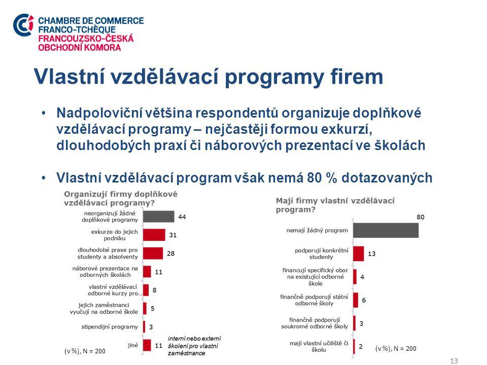 Vlastní vzdělávací programy firem 13 Nadpoloviční většina respondentů organizuje doplňkové vzdělávací programy – nejčastěji formou exkurzí, dlouhodobých praxí či náborových prezentací ve školách Vlastní vzdělávací program však nemá 80 % dotazovaných 13 (v %), N = 200