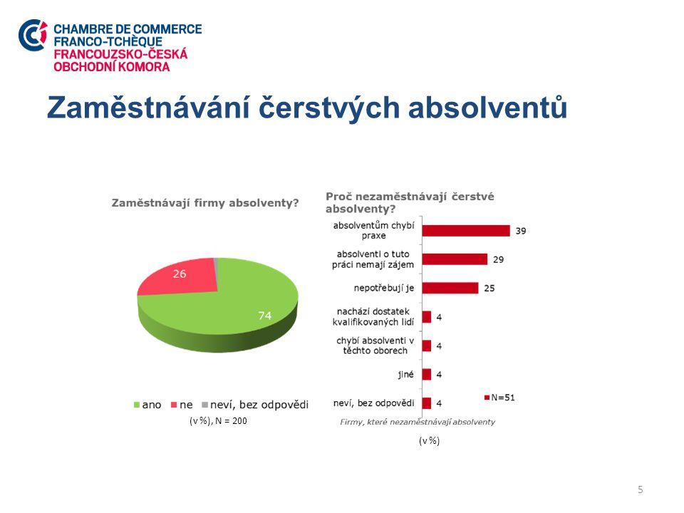 Zaměstnávání čerstvých absolventů 5 (v %), N = 200 (v %)