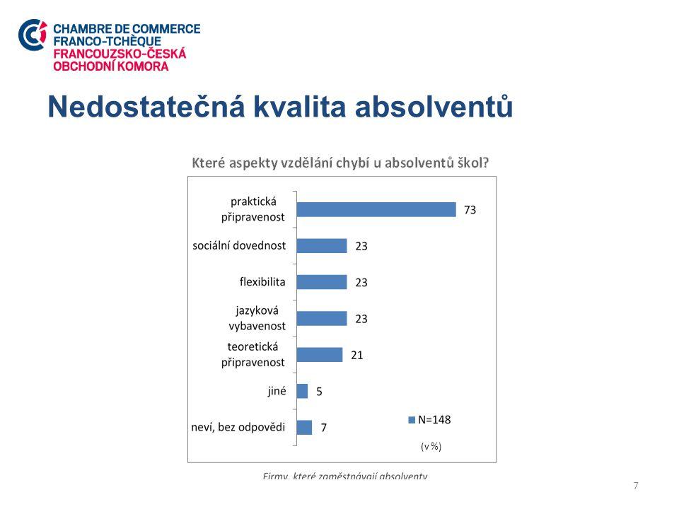 Nedostatečná kvalita absolventů 7 (v %)