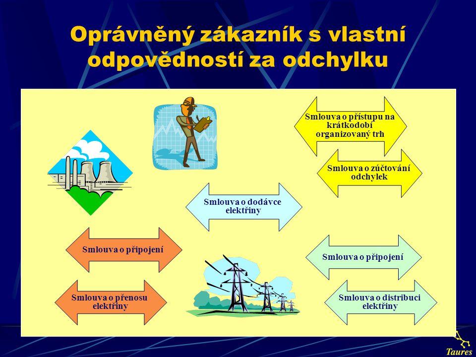 Oprávněný zákazník s vlastní odpovědností za odchylku Smlouva o připojení Smlouva o distribuci elektřiny Smlouva o zúčtování odchylek Smlouva o dodávc