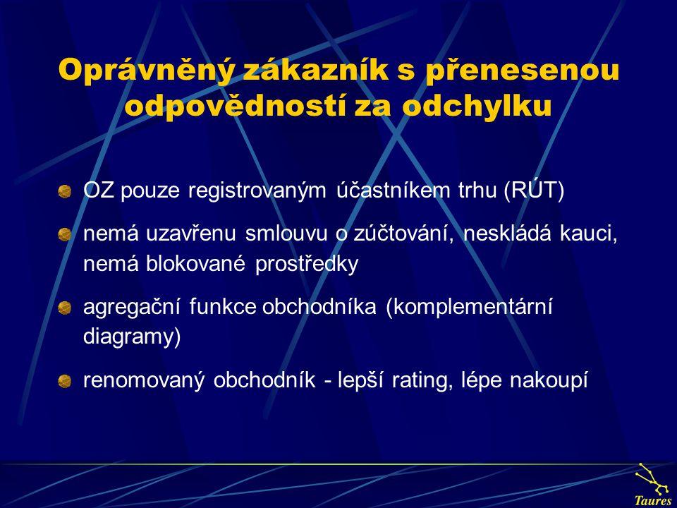 Oprávněný zákazník s přenesenou odpovědností za odchylku OZ pouze registrovaným účastníkem trhu (RÚT) nemá uzavřenu smlouvu o zúčtování, neskládá kauc