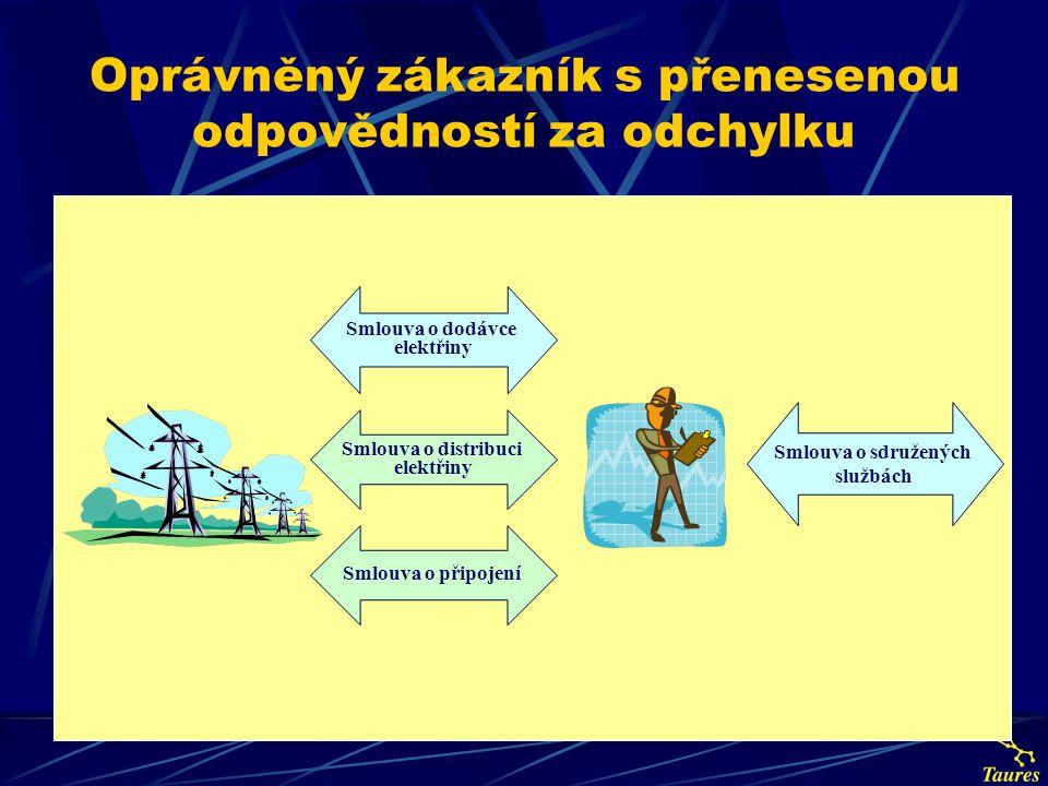 Oprávněný zákazník s přenesenou odpovědností za odchylku Smlouva o sdružených službách Smlouva o připojení Smlouva o distribuci elektřiny Smlouva o do