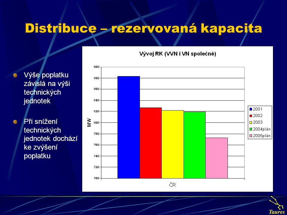Distribuce – rezervovaná kapacita Výše poplatku závislá na výši technických jednotek Při snížení technických jednotek dochází ke zvýšení poplatku