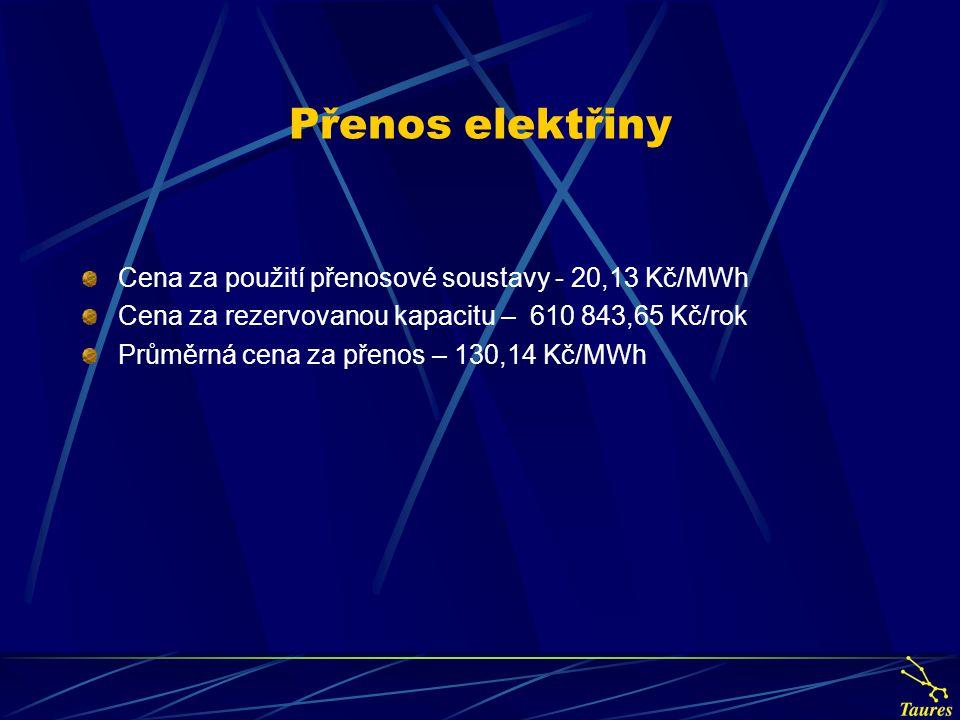 Přenos elektřiny Cena za použití přenosové soustavy - 20,13 Kč/MWh Cena za rezervovanou kapacitu – 610 843,65 Kč/rok Průměrná cena za přenos – 130,14