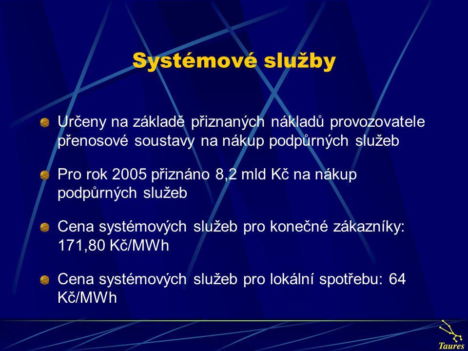 Systémové služby Určeny na základě přiznaných nákladů provozovatele přenosové soustavy na nákup podpůrných služeb Pro rok 2005 přiznáno 8,2 mld Kč na