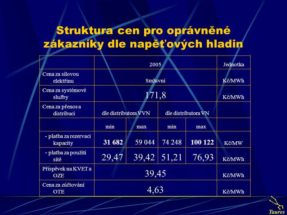 Struktura cen pro oprávněné zákazníky dle napěťových hladin 2005Jednotka Cena za silovou elektřinuSmluvníKč/MWh Cena za systémové služby 171,8 Kč/MWh