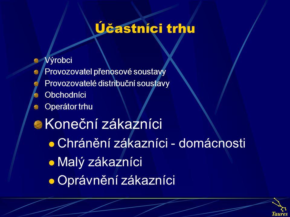 Účastníci trhu Výrobci Provozovatel přenosové soustavy Provozovatelé distribuční soustavy Obchodníci Operátor trhu Koneční zákazníci Chránění zákazníc