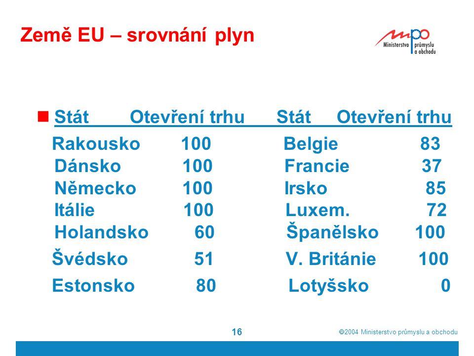  2004  Ministerstvo průmyslu a obchodu 16 Země EU – srovnání plyn Stát Otevření trhu Stát Otevření trhu Rakousko 100 Belgie 83 Dánsko 100 Francie 37 Německo 100 Irsko 85 Itálie 100 Luxem.
