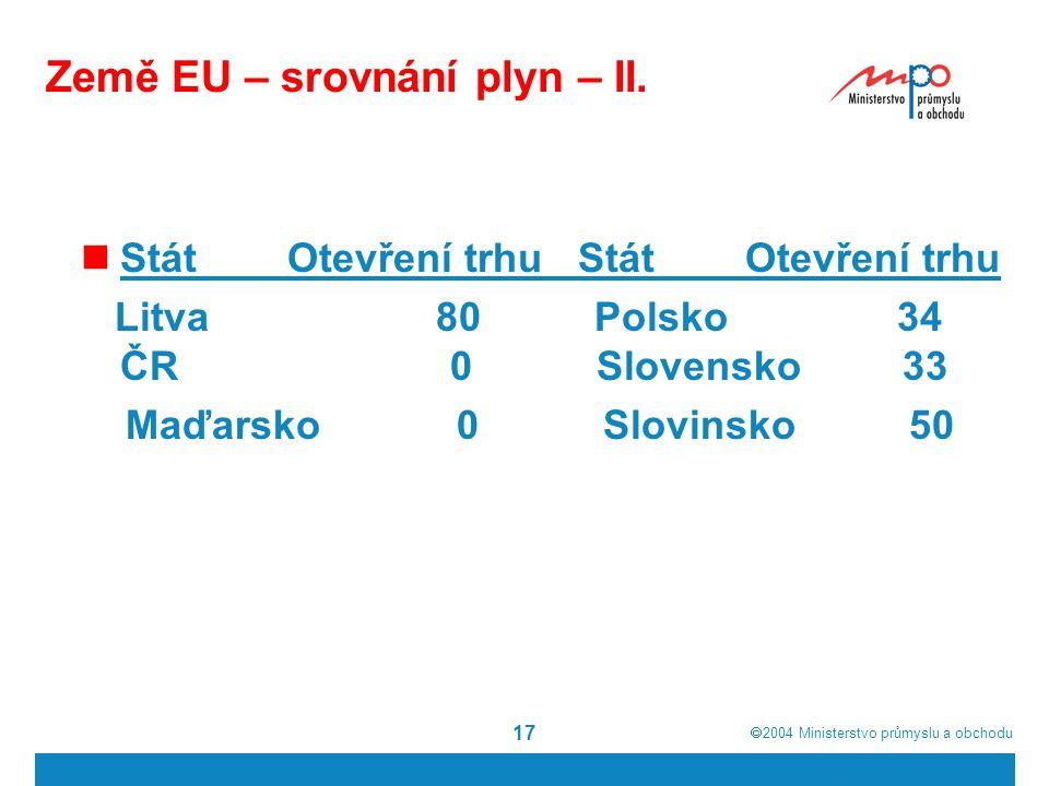 2004  Ministerstvo průmyslu a obchodu 17 Země EU – srovnání plyn – II. Stát Otevření trhu Stát Otevření trhu Litva 80 Polsko 34 ČR 0 Slovensko 33