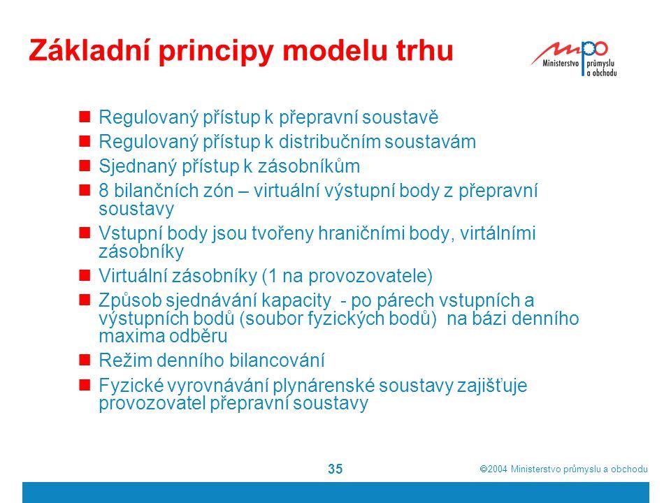  2004  Ministerstvo průmyslu a obchodu 35 Základní principy modelu trhu Regulovaný přístup k přepravní soustavě Regulovaný přístup k distribučním s