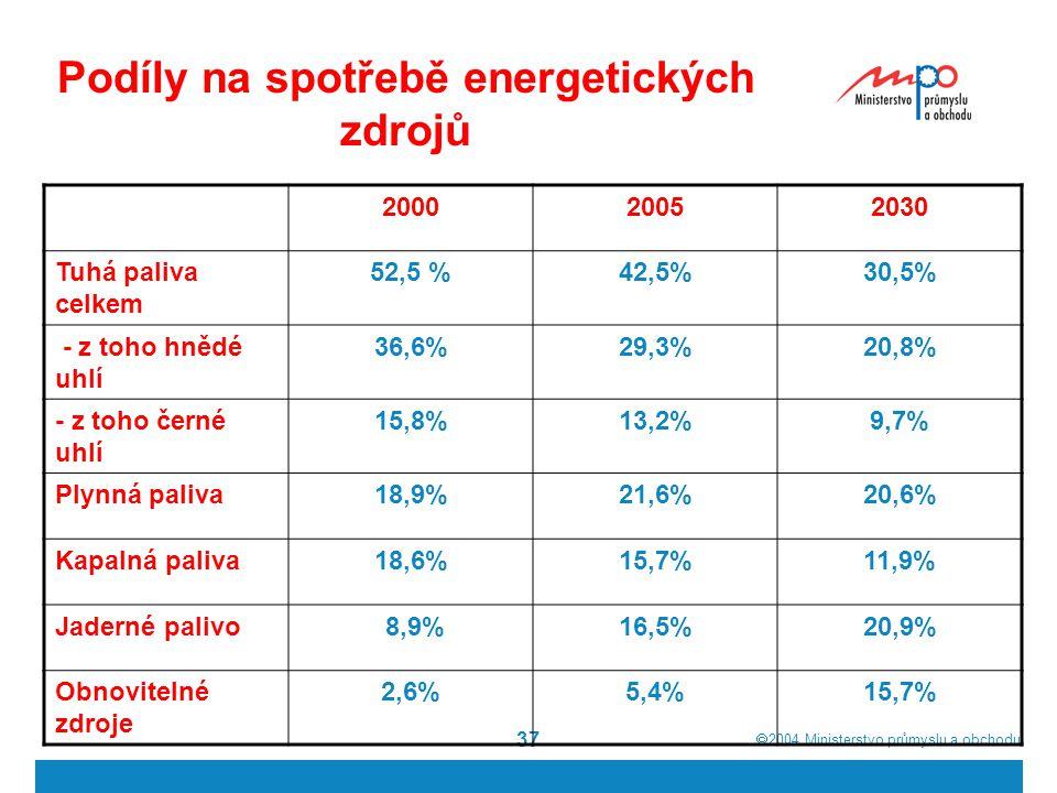  2004  Ministerstvo průmyslu a obchodu 37 Podíly na spotřebě energetických zdrojů 200020052030 Tuhá paliva celkem 52,5 %42,5%30,5% - z toho hnědé uhlí 36,6%29,3%20,8% - z toho černé uhlí 15,8%13,2%9,7% Plynná paliva18,9%21,6%20,6% Kapalná paliva18,6%15,7%11,9% Jaderné palivo 8,9%16,5%20,9% Obnovitelné zdroje 2,6%5,4%15,7%