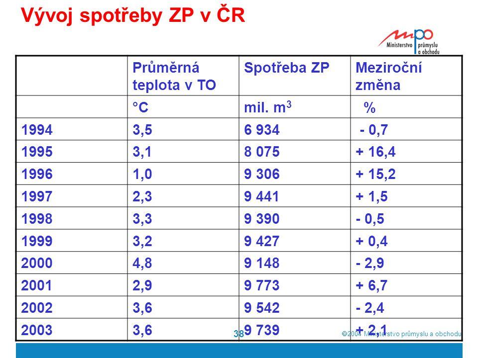  2004  Ministerstvo průmyslu a obchodu 38 Vývoj spotřeby ZP v ČR Průměrná teplota v TO Spotřeba ZPMeziroční změna °Cmil. m 3 % 19943,56 934 - 0,7 1