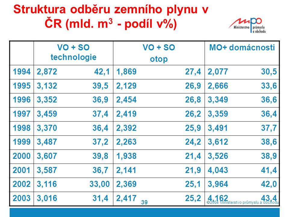  2004  Ministerstvo průmyslu a obchodu 39 Struktura odběru zemního plynu v ČR (mld. m 3 - podíl v%) VO + SO technologie VO + SO otop MO+ domácnosti