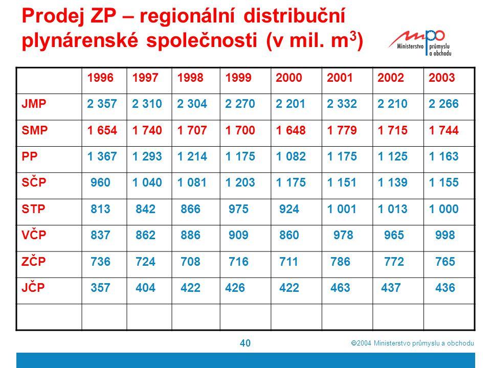  2004  Ministerstvo průmyslu a obchodu 40 Prodej ZP – regionální distribuční plynárenské společnosti (v mil. m 3 ) 19961997199819992000200120022003