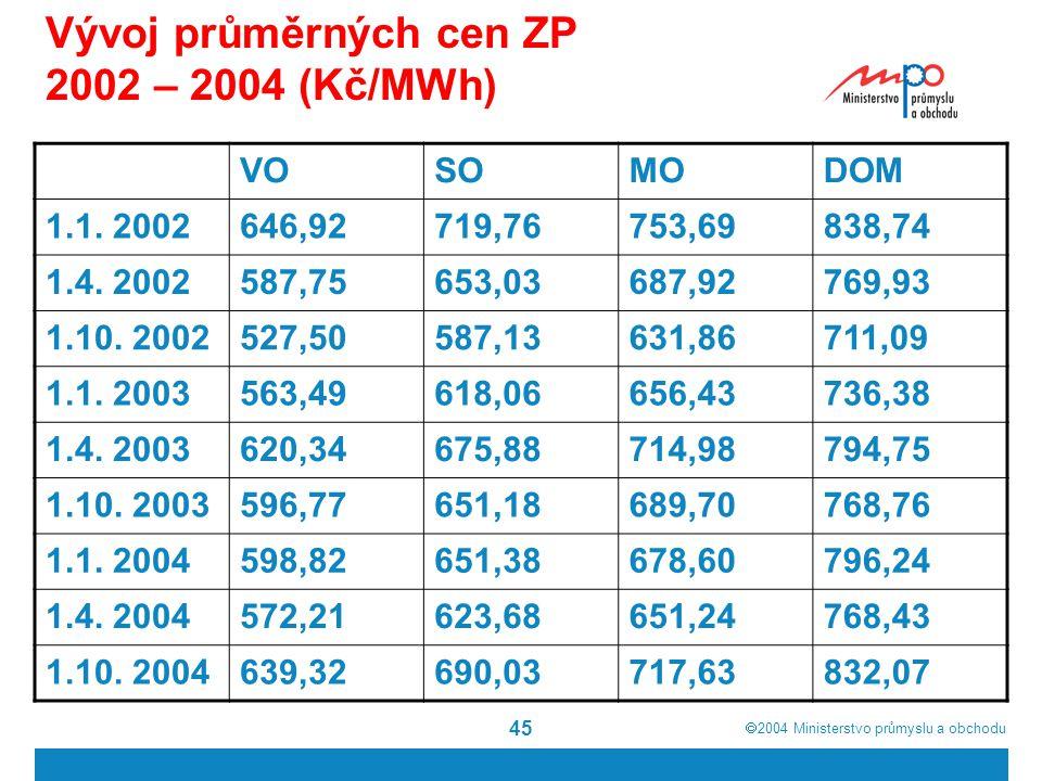  2004  Ministerstvo průmyslu a obchodu 45 Vývoj průměrných cen ZP 2002 – 2004 (Kč/MWh) VOSOMODOM 1.1. 2002646,92719,76753,69838,74 1.4. 2002587,756