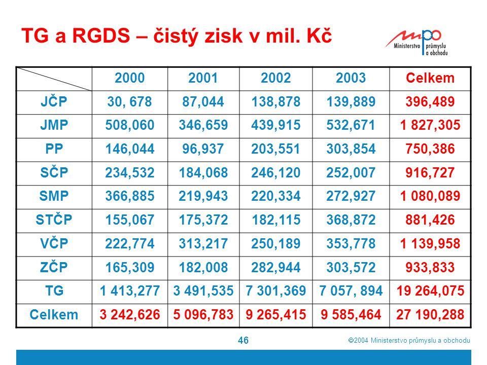  2004  Ministerstvo průmyslu a obchodu 46 TG a RGDS – čistý zisk v mil.