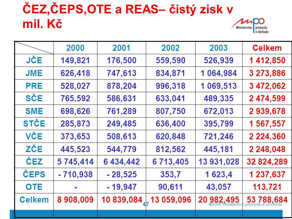 2004  Ministerstvo průmyslu a obchodu 47 ČEZ,ČEPS,OTE a REAS– čistý zisk v mil. Kč 2000200120022003Celkem JČE149,821176,500559,590526,9391 412,850