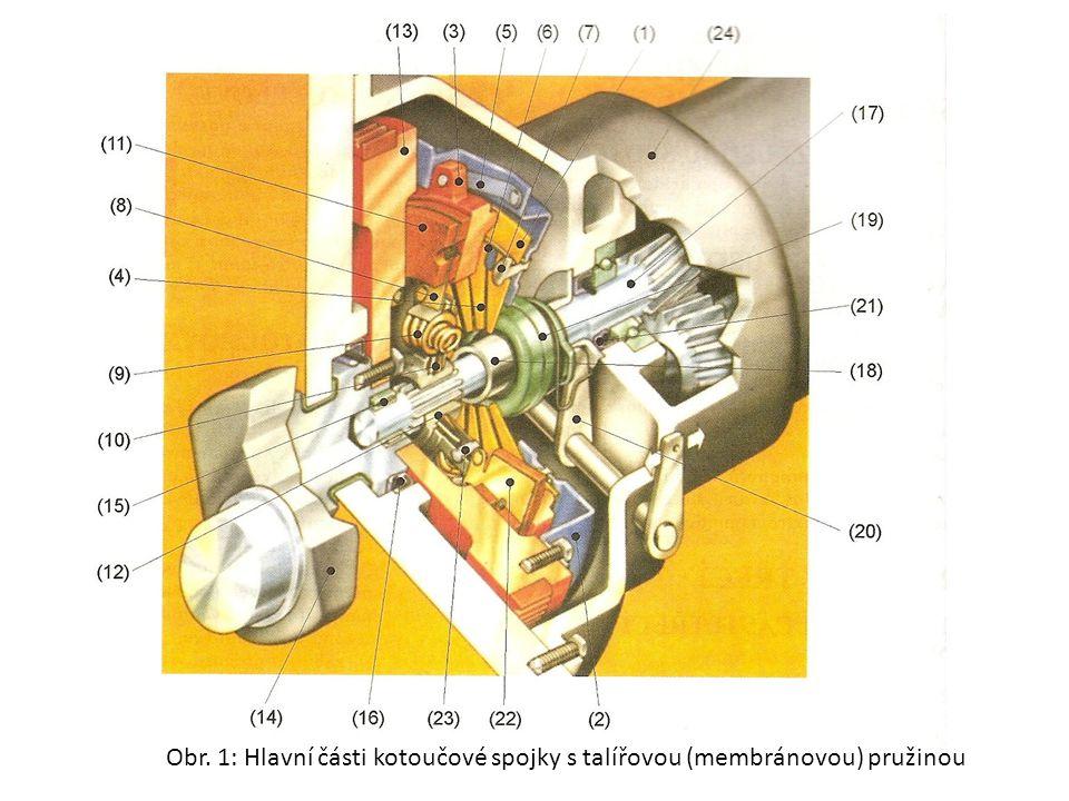 Obr. 1: Hlavní části kotoučové spojky s talířovou (membránovou) pružinou – popis