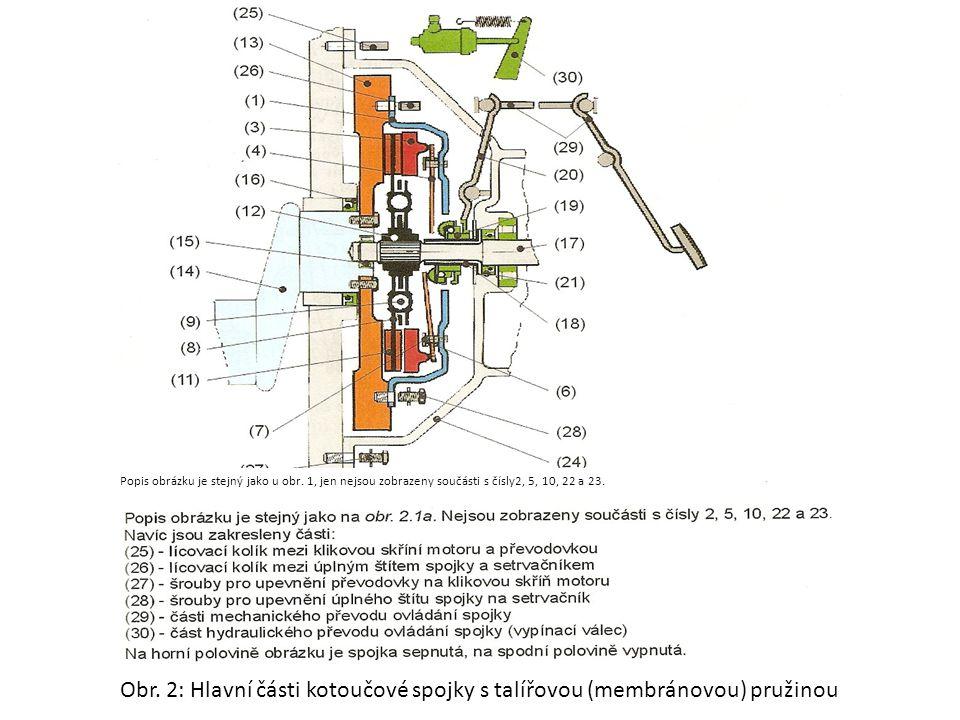 Hydrodynamický (kapalinový) měnič točivého momentu Konstrukce hydrodynamického měniče Lopatkové kolo čerpadlo (1) spojené s klikovým hřídelem motoru, hnané lopatkové kolo turbíny (2) spojené s výstupním hřídelem a lopatkové kolo reaktoru (3), které je opatřeno volnoběžkou (4).