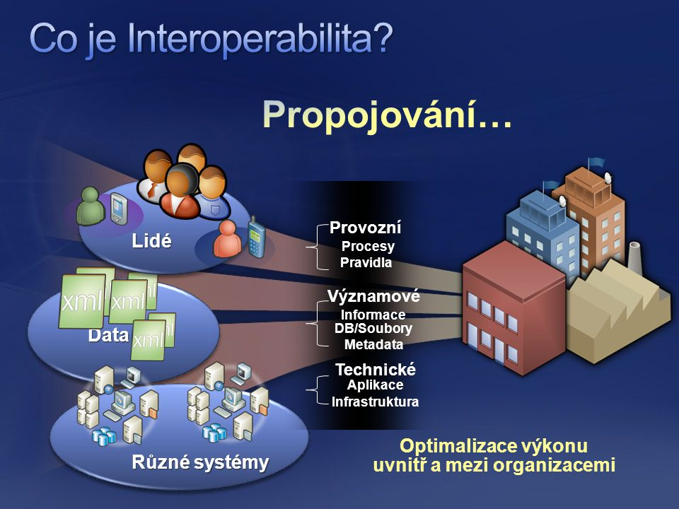 Data Různé systémy Provozní Procesy Pravidla Technické Aplikace Infrastruktura Významové Informace DB/Soubory Metadata Optimalizace výkonu uvnitř a mezi organizacemi Lidé