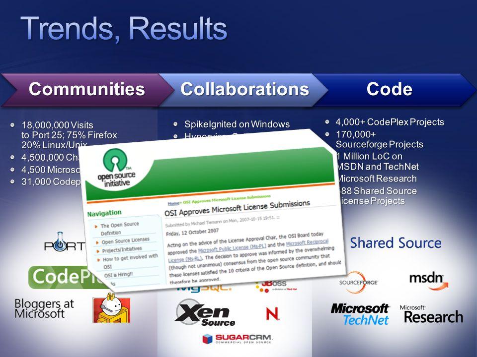 CodeCollaborationsCommunities