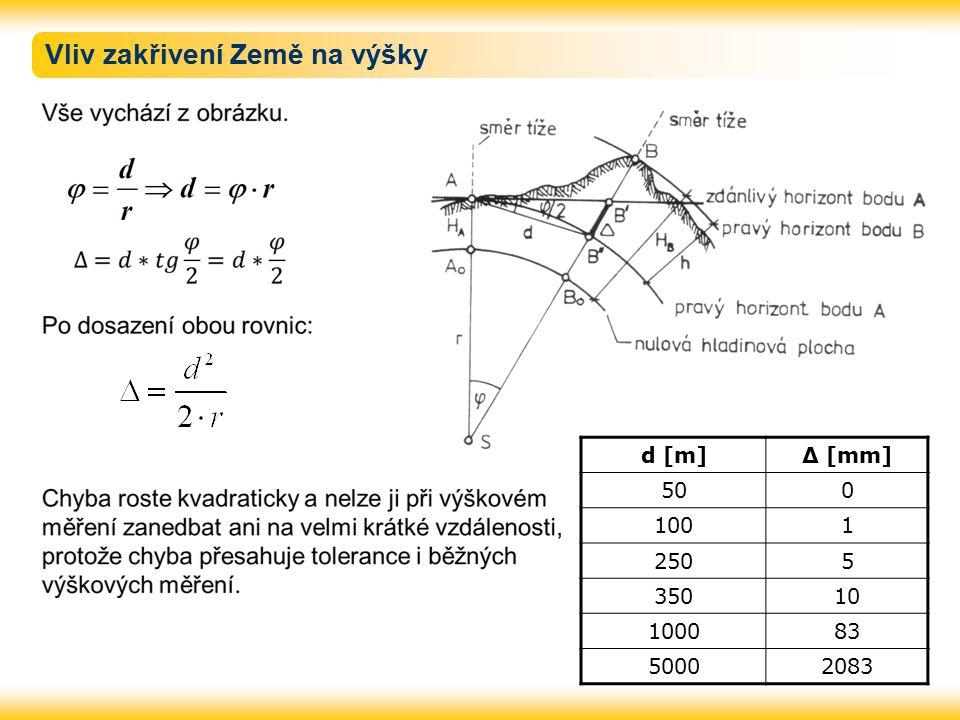 Vliv zakřivení Země na výšky d [m]Δ [mm] 500 1001 2505 35010 100083 50002083