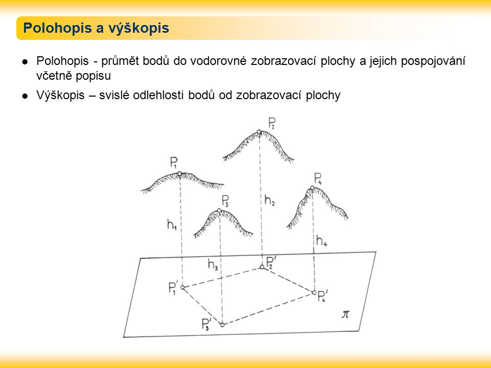 Polohopis a výškopis Polohopis - průmět bodů do vodorovné zobrazovací plochy a jejich pospojování včetně popisu Výškopis – svislé odlehlosti bodů od z