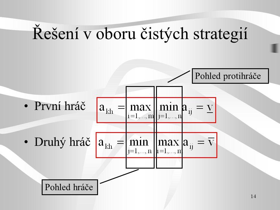 14 Řešení v oboru čistých strategií První hráč Druhý hráč Pohled protihráče Pohled hráče