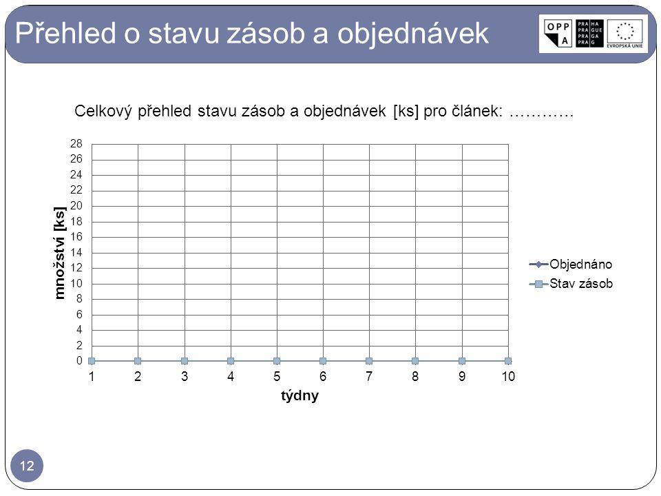 Přehled o stavu zásob a objednávek Celkový přehled stavu zásob a objednávek [ks] pro článek: ………… 12