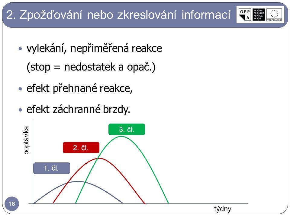vylekání, nepřiměřená reakce (stop = nedostatek a opač.) efekt přehnané reakce, efekt záchranné brzdy.