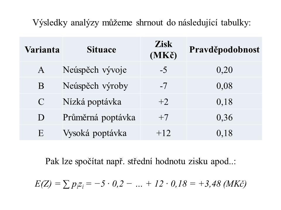 Varianta Situace Zisk (MKč) Pravděpodobnost A Neúspěch vývoje -50,20 B Neúspěch výroby -70,08 C Nízká poptávka +20,18 D Průměrná poptávka +70,36 E Vysoká poptávka +120,18 Výsledky analýzy můžeme shrnout do následující tabulky: Pak lze spočítat např.