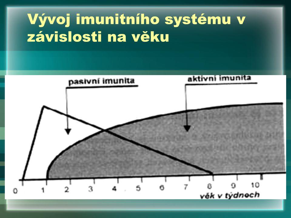 Orientační zkoušky na kontrolu úrovně absorpce kolostrálních imunoglobulinů v séru Zákalový test se síranem zinečnatým: – zákal = dostatečná hladina gamaglobulinů Glutaraldehydový test: –rychlost a stupeň koagulace nedojde-li k rychlé a úplné koagulaci = hypogamaglobulinémie