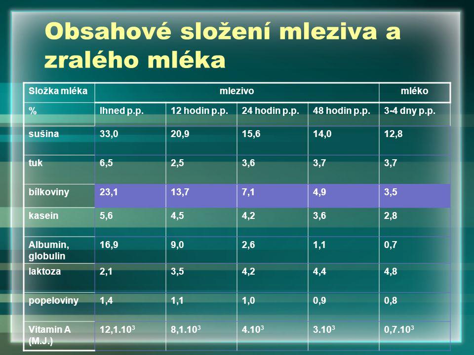Vliv stáří a pořadí laktace dojnice na obsah IgG v kolostru Jalovice zpravidla nižší obsah protilátek v mlezivu než starší zvířata.
