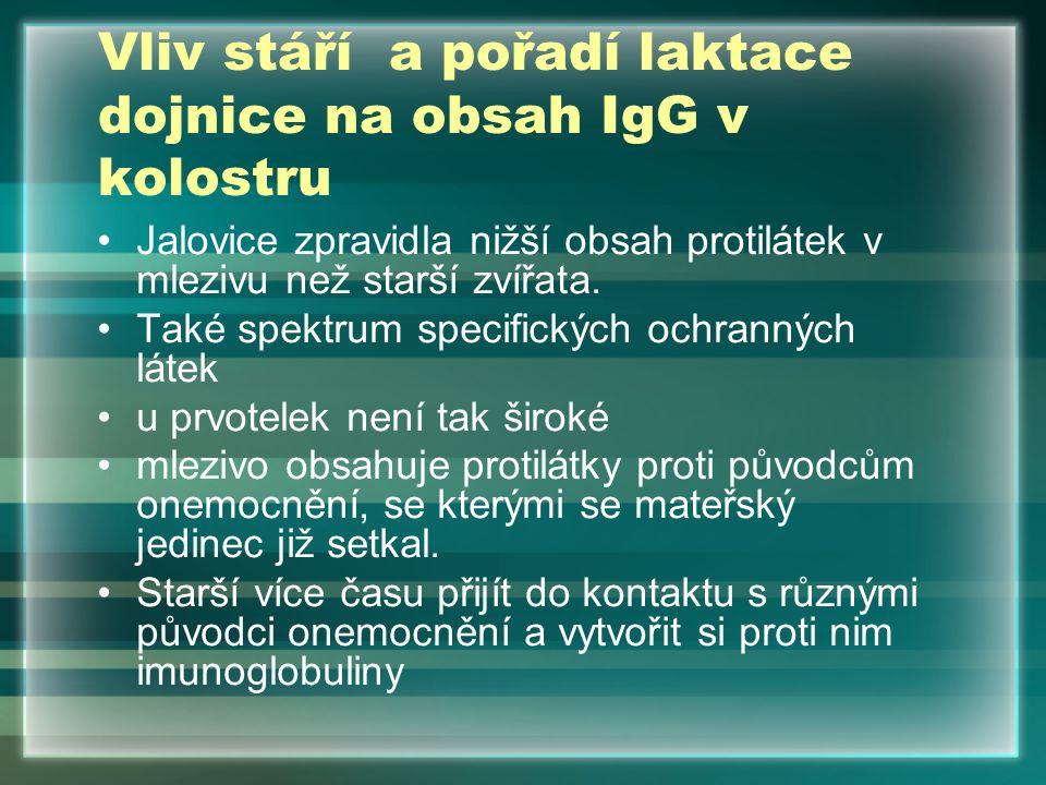 Koncentrace Ig v mlezivu Ideálně –100 / 120 g/l Minimální –60 g/l (mnohá mleziva jen 20 40 g/l) Potřeba Ig pro tele – v prvních 3 hod.