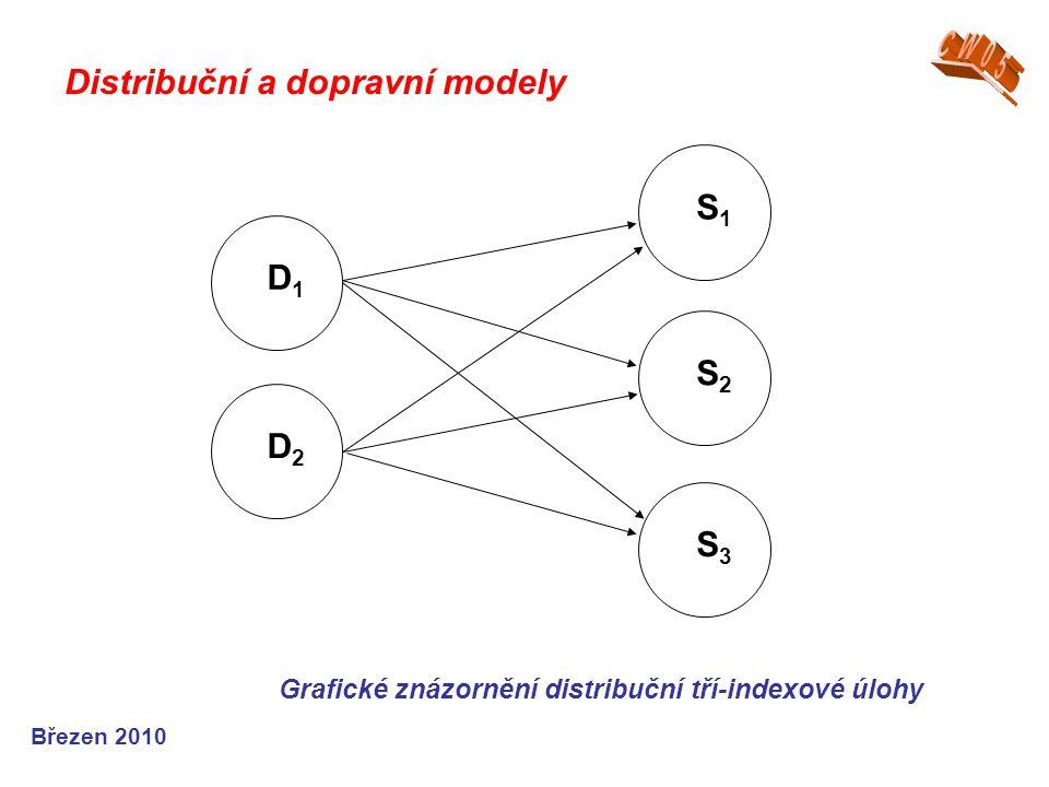 Březen 2010 Grafické znázornění distribuční tří-indexové úlohy S1S1 S2S2 S3S3 D1D1 D2D2 Distribuční a dopravní modely