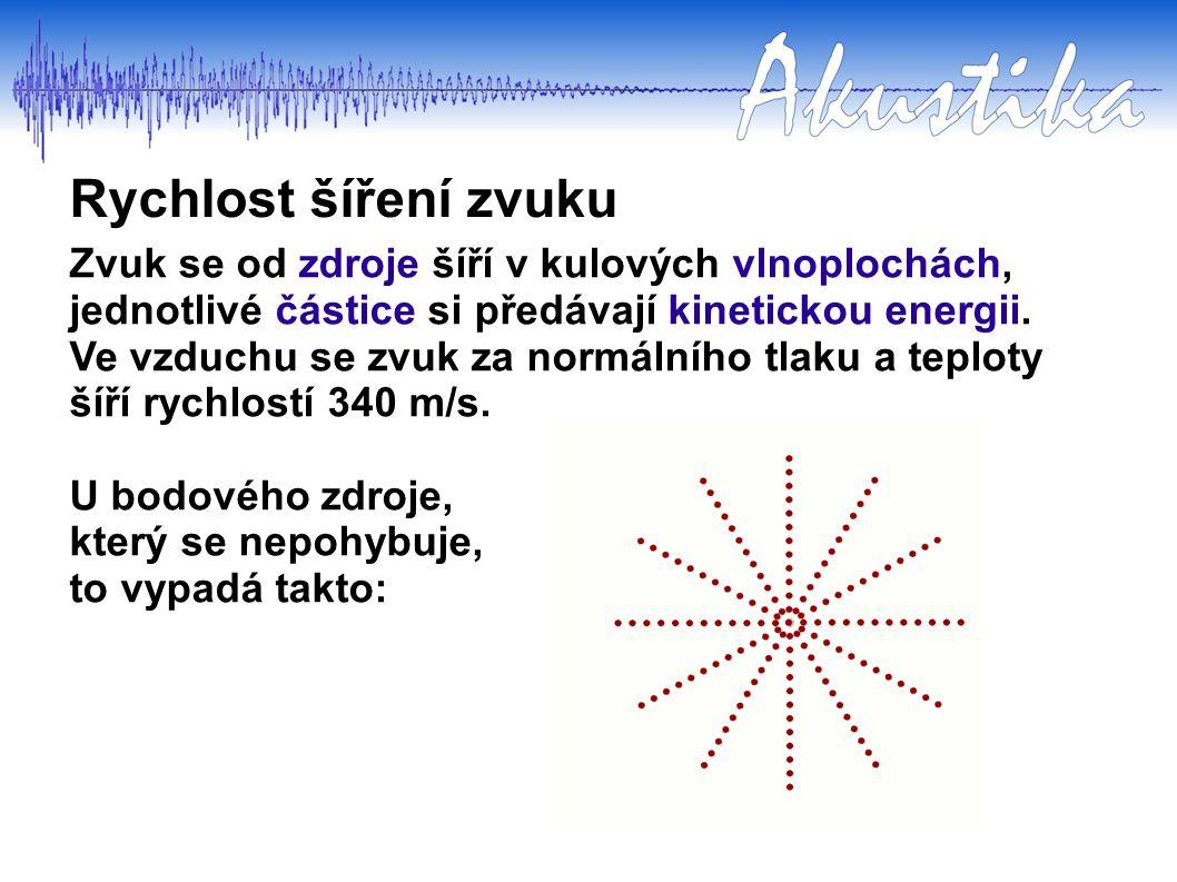 Rychlost šíření zvuku Zvuk se od zdroje šíří v kulových vlnoplochách, jednotlivé částice si předávají kinetickou energii. Ve vzduchu se zvuk za normál