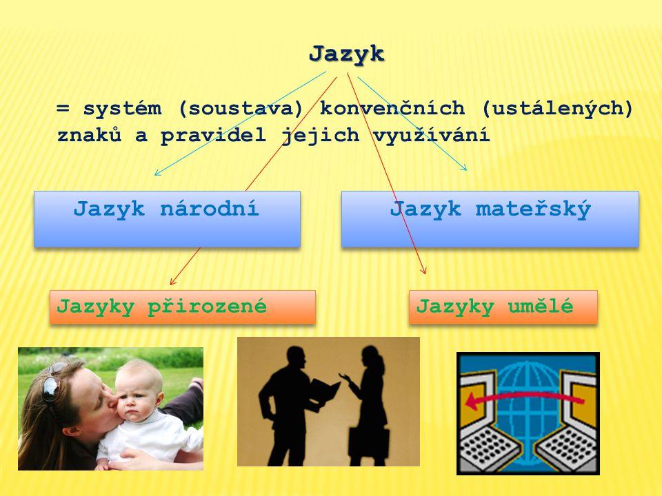 Jazyk = systém (soustava) konvenčních (ustálených) znaků a pravidel jejich využívání Jazyk národní Jazyk mateřský Jazyky přirozené Jazyky umělé