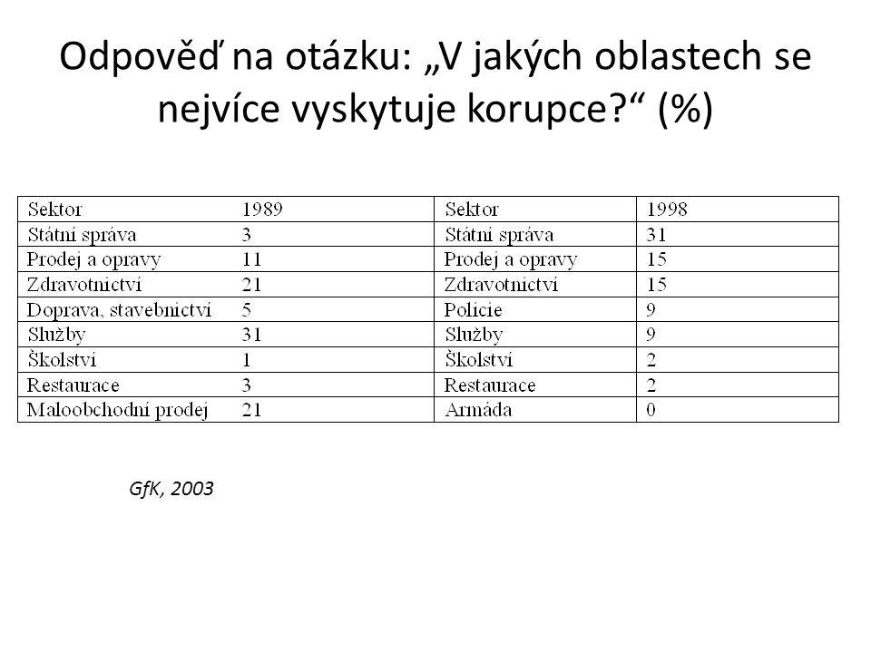 """Odpověď na otázku: """"V jakých oblastech se nejvíce vyskytuje korupce (%) GfK, 2003"""